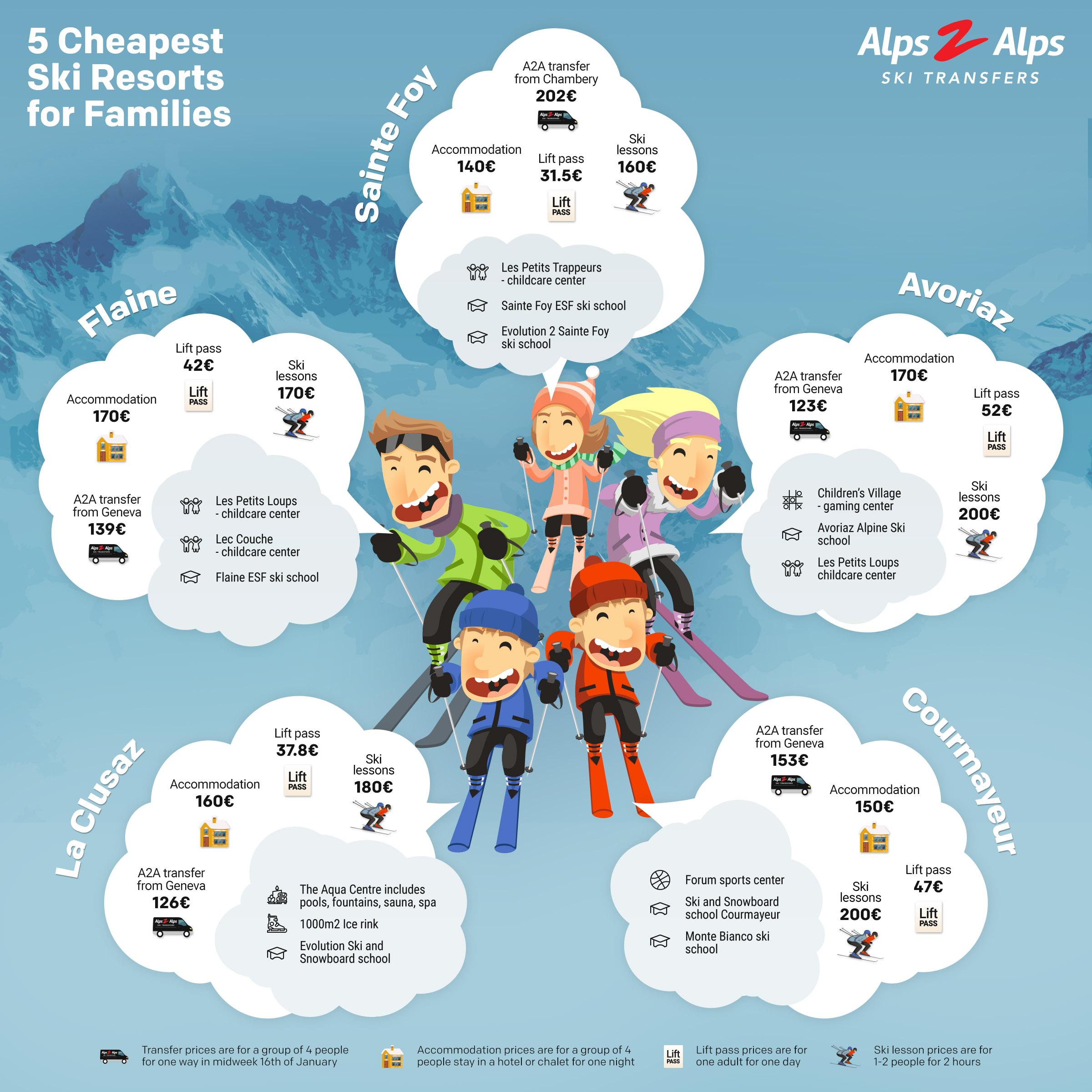 Infographic cheapest ski resorts families