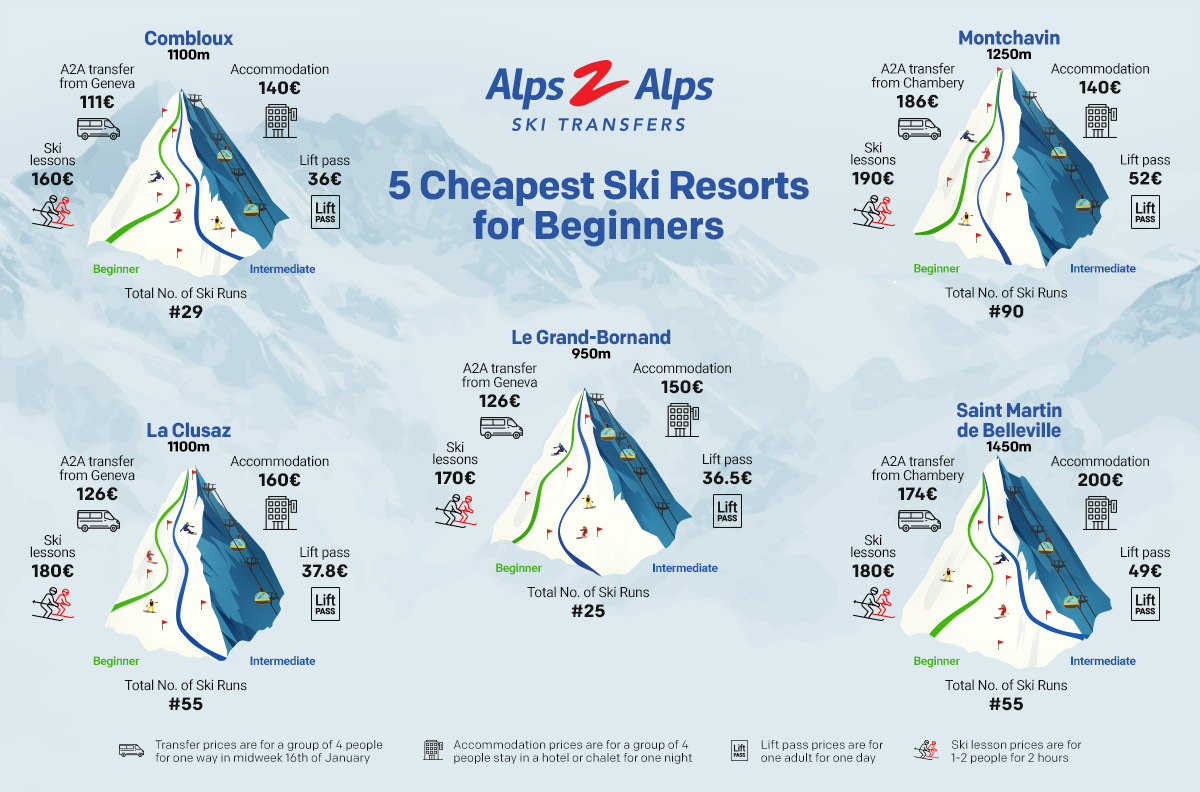 An infographic showcasing the cheapest ski resorts for beginners in the Alps
