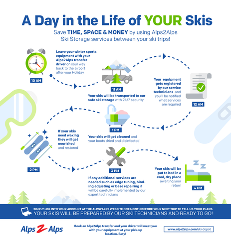 An infographic of a day in the life of your skis at the Alps2Alps ski depot